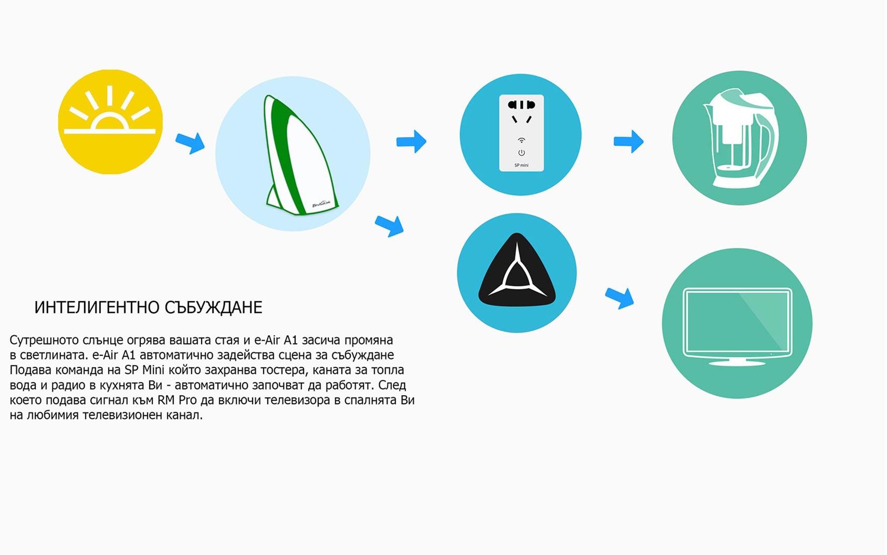 BroadLink e-Air A1 - Интелигентно събуждане
